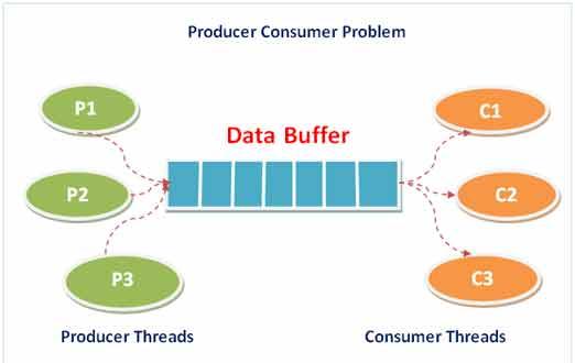 مسئله تولید کننده و مصرف کننده در جاوا