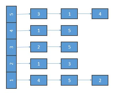 رابط برنامه نویسی گراف جهت دار