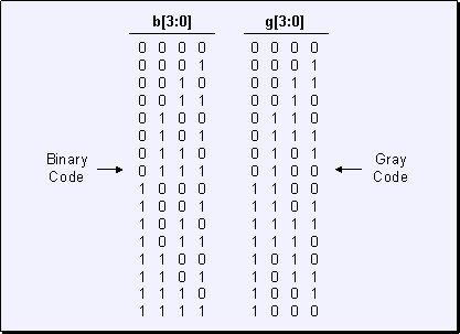 gray-code-in-csharp