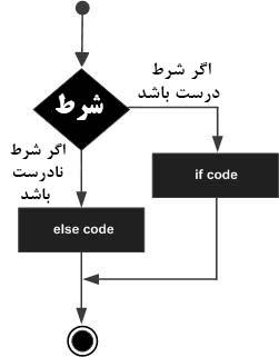 دستور شرطی if در c++