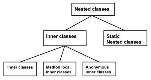 کلاس تودرتو غیر استاتیک در جاوا