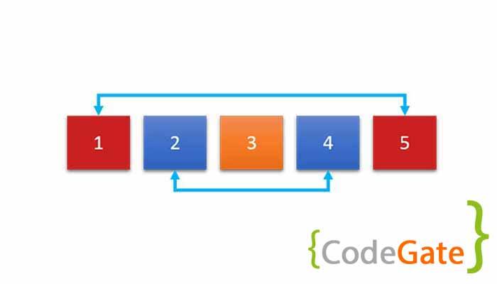 معکوس کردن آرایه در جاوا (reverse array)