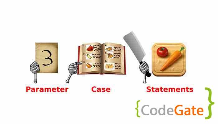 دستور شرطی switch در c++ (آموزش switch statement)
