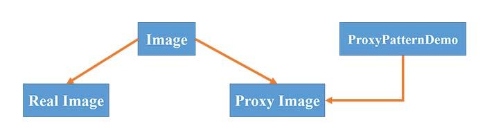 Proxy پترن در جاوا