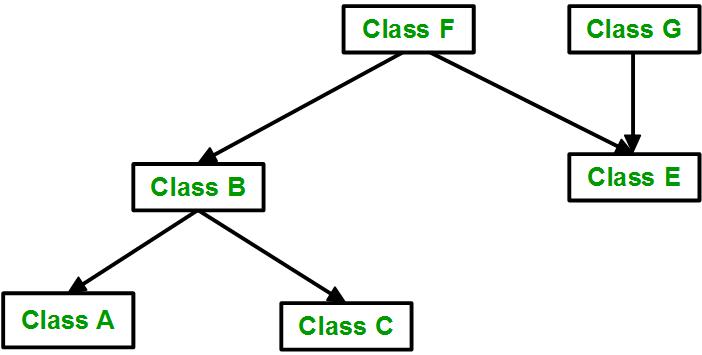 انواع ارث بری در c++