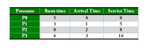 الگوریتم زمانبندی FCFS در جاوا