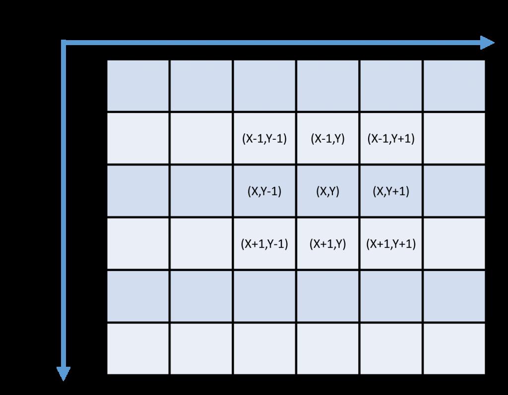 الگوریتم فیلتر میانه در سی شارپ