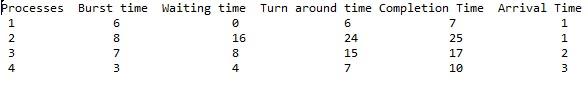 الگوریتم زمانبندی SJF در جاوا