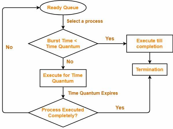الگوریتم زمانبندی Round robin در سی شارپ